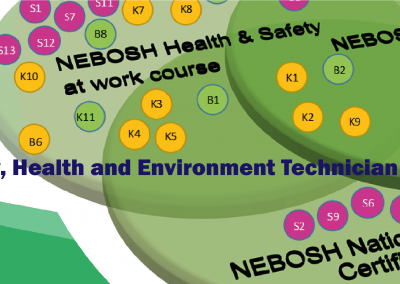 Level 3, Safety, Health and Environment Technician Apprenticeship